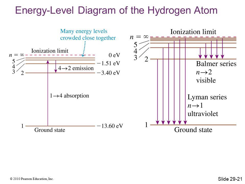 © 2010 Pearson Education, Inc. Energy-Level Diagram of the Hydrogen Atom Slide 29-21