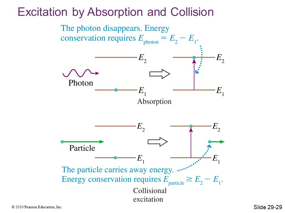 © 2010 Pearson Education, Inc. Excitation by Absorption and Collision Slide 29-29