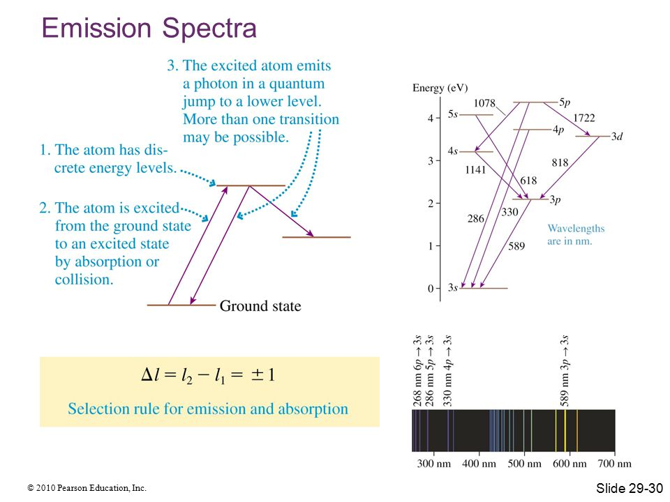 © 2010 Pearson Education, Inc. Emission Spectra Slide 29-30