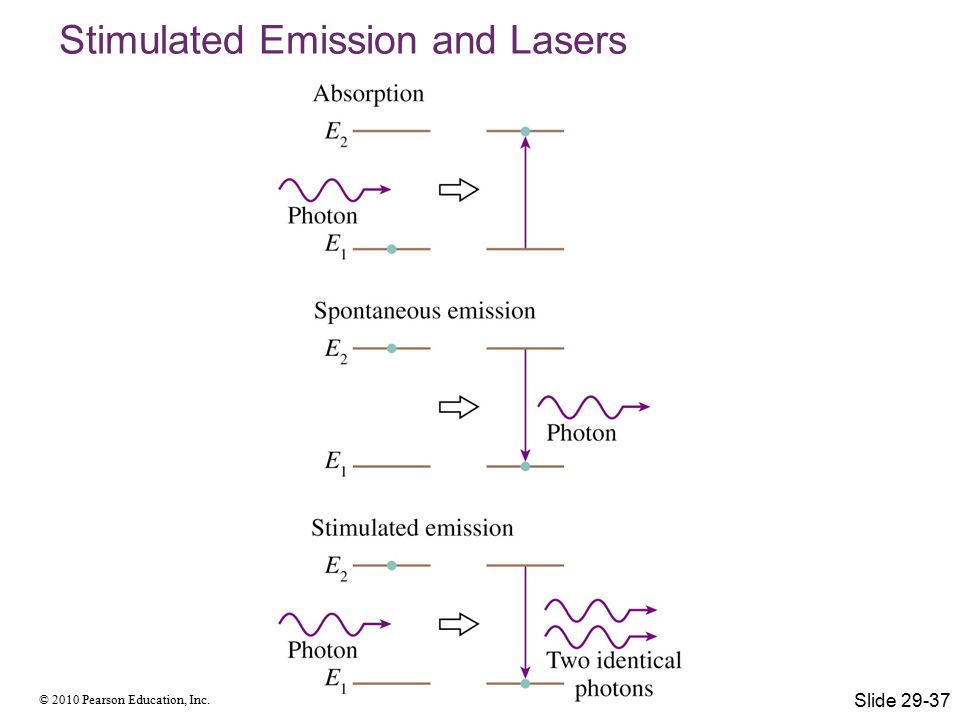 © 2010 Pearson Education, Inc. Stimulated Emission and Lasers Slide 29-37