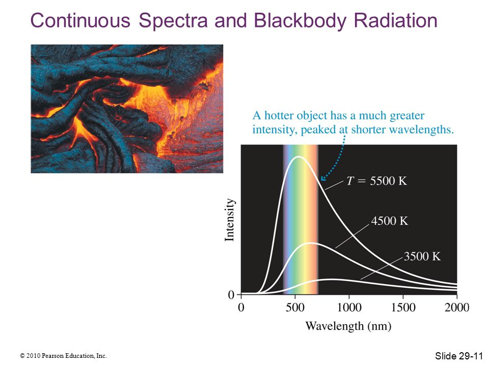 © 2010 Pearson Education, Inc. Continuous Spectra and Blackbody Radiation Slide 29-11