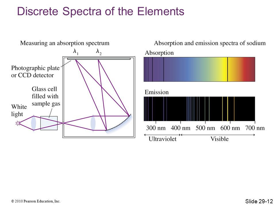 © 2010 Pearson Education, Inc. Discrete Spectra of the Elements Slide 29-12