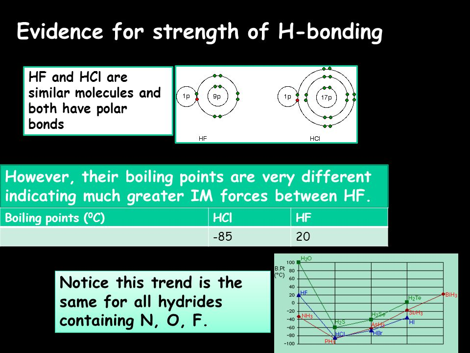 Evidence for strength of H-bonding HF and HCl are similar molecules and both have polar bonds However, their boiling points are very different indicating much greater IM forces between HF.