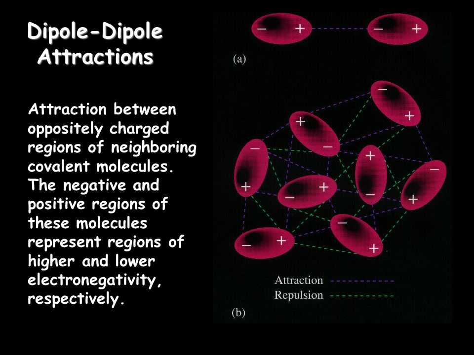 Dipole-Dipole Attractions Attraction between oppositely charged regions of neighboring covalent molecules.