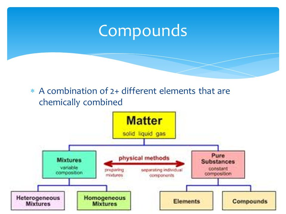  A combination of 2+ different elements that are chemically combined Compounds