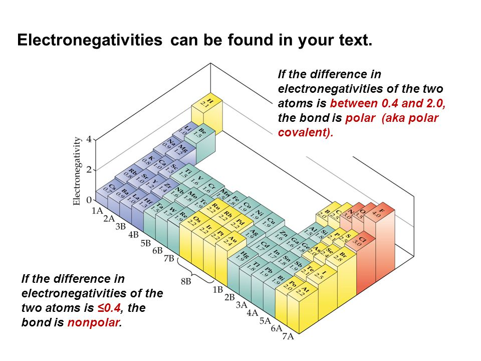 Electronegativities can be found in your text.