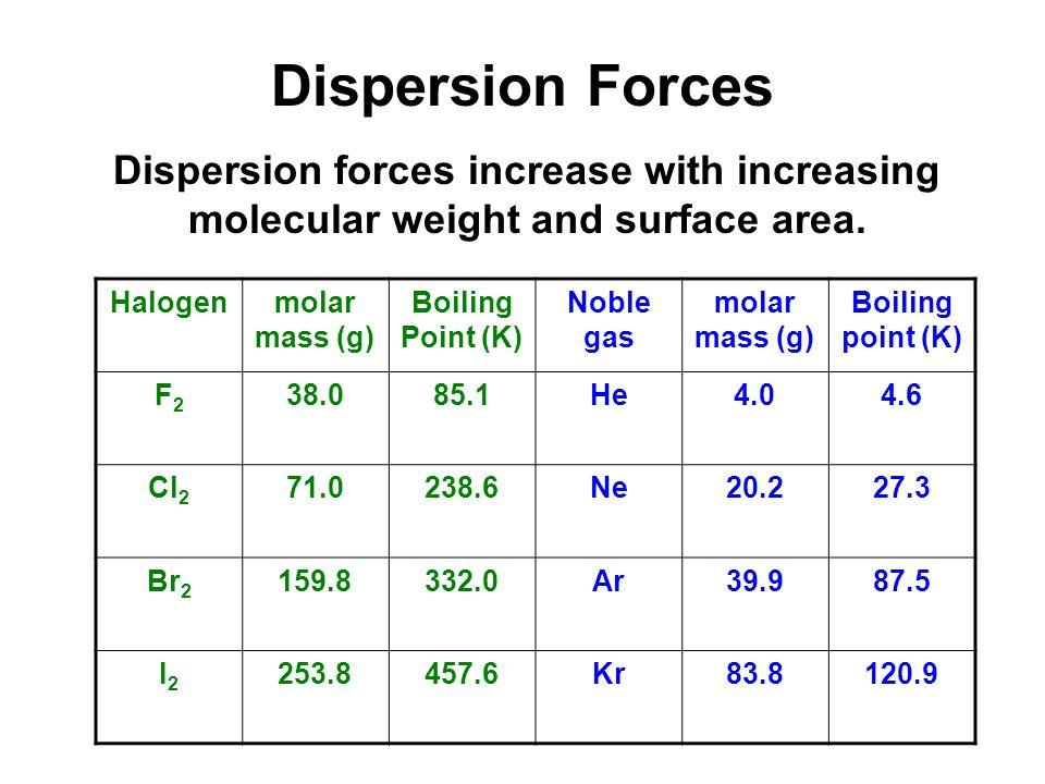 Dispersion Forces Halogenmolar mass (g) Boiling Point (K) Noble gas molar mass (g) Boiling point (K) F2F2 38.085.1He4.04.6 Cl 2 71.0238.6Ne20.227.3 Br