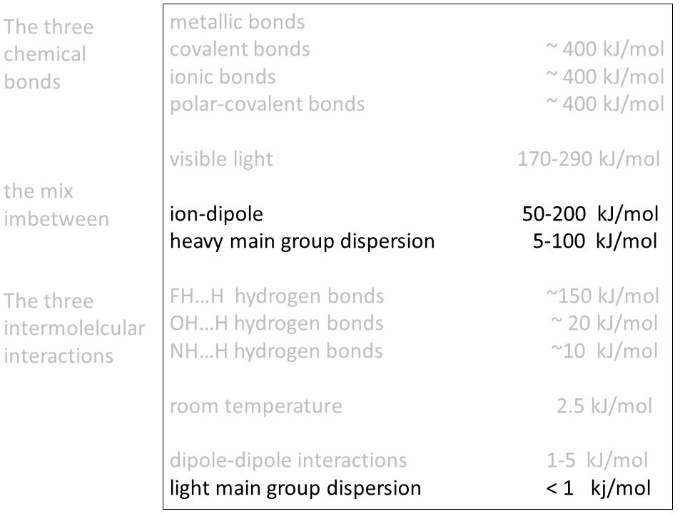 metallic bonds covalent bonds ~ 400 kJ/mol ionic bonds ~ 400 kJ/mol polar-covalent bonds ~ 400 kJ/mol visible light 170-290 kJ/mol ion-dipole 50-200 kJ/mol heavy main group dispersion 5-100 kJ/mol FH…H hydrogen bonds ~150 kJ/mol OH…H hydrogen bonds ~ 20 kJ/mol NH…H hydrogen bonds ~10 kJ/mol room temperature 2.5 kJ/mol dipole-dipole interactions 1-5 kJ/mol light main group dispersion < 1 kj/mol The three chemical bonds the mix imbetween The three intermolelcular interactions