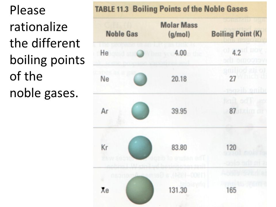 Please rationalize the different boiling points of the noble gases.