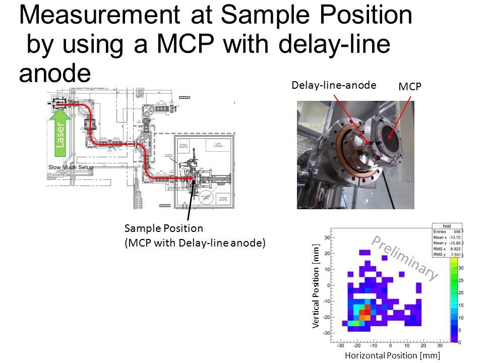 Measurement at Sample Position by using a MCP with delay-line anode Sample Position (MCP with Delay-line anode) Horizontal Position [mm] Vertical Posi