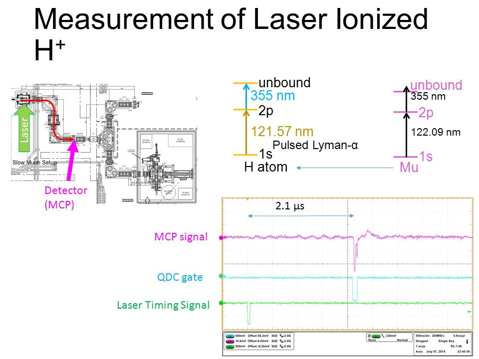 Measurement of Laser Ionized H + Laser Detector (MCP) Laser Timing Signal MCP signal QDC gate 121.57 nm 355 nm 2p 1s unbound H atom 2.1 μs Pulsed Lyma