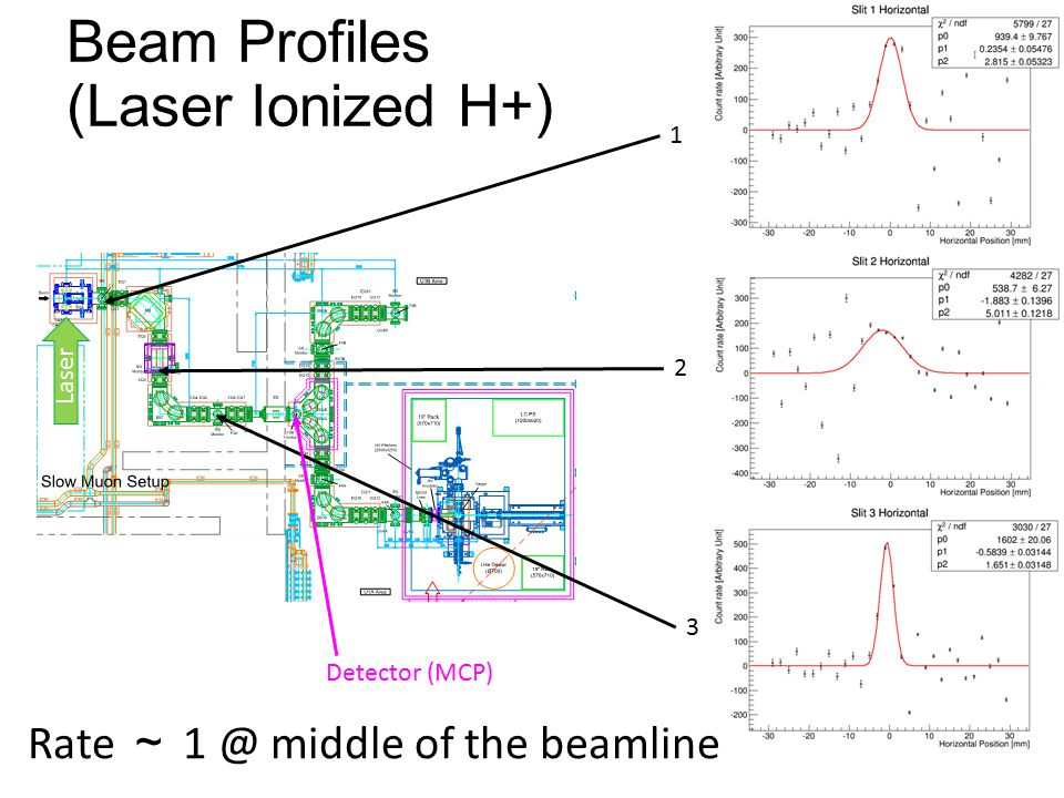 Beam Profiles (Laser Ionized H+) 1 2 3 Detector (MCP) Laser Rate ~ 1 @ middle of the beamline