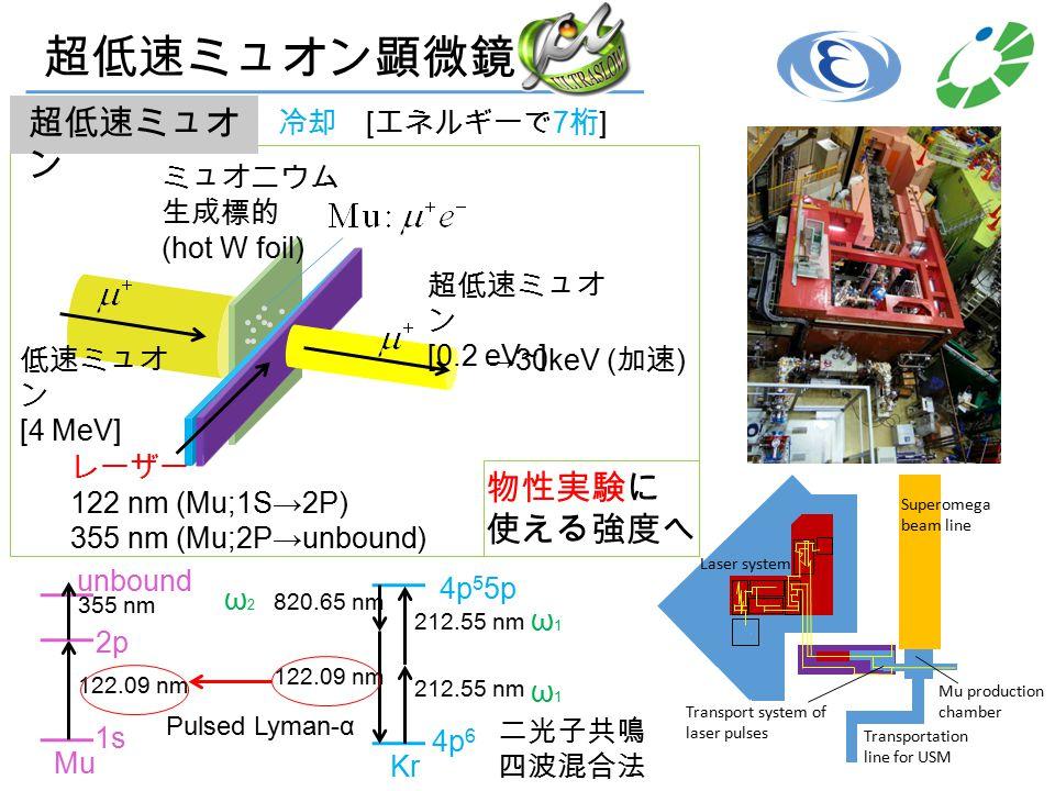 超低速ミュオ ン 低速ミュオ ン [4 MeV] ミュオニウム 生成標的 (hot W foil) 超低速ミュオ ン [0.2 eV~] レーザー 122 nm (Mu;1S→2P) 355 nm (Mu;2P→unbound) →30keV ( 加速 ) 超低速ミュオン顕微鏡 物性実験に 使える強度へ 冷却 [ エネルギーで 7 桁 ] 二光子共鳴 四波混合法 Pulsed Lyman-α Mu 122.09 nm 355 nm 2p 1s unbound Kr 212.55 nm 4p 5 5p 4p 6 820.65 nm 122.09 nm ω1ω1 ω2ω2 ω1ω1 Laser system Superomega beam line Mu production chamber Transport system of laser pulses Transportation line for USM