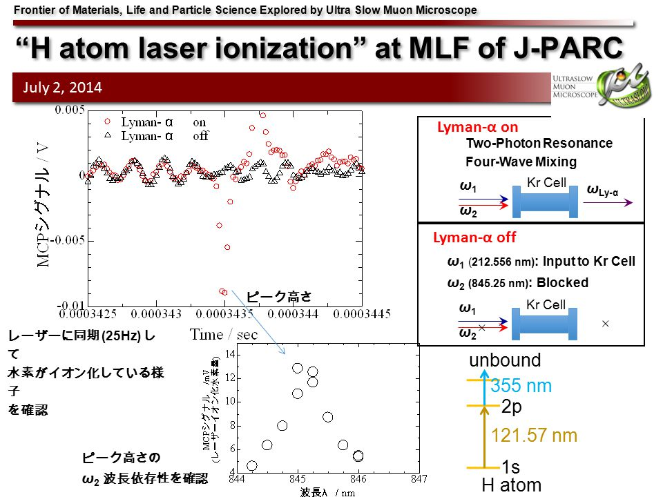 H atom laser ionization at MLF of J-PARC Frontier of Materials, Life and Particle Science Explored by Ultra Slow Muon Microscope July 2, 2014 Lyman-α on ω 1 (212.556 nm) : Input to Kr Cell ω 2 (845.25 nm) : Blocked Kr Cell ω1ω2ω1ω2 Two-Photon Resonance Four-Wave Mixing Kr Cell ω1ω2ω1ω2 ω Ly-α Lyman-α off 121.57 nm 355 nm 2p 1s unbound H atom ピーク高さ レーザーに同期 (25Hz) し て 水素がイオン化している様 子 を確認 ピーク高さの ω 2 波長依存性を確認
