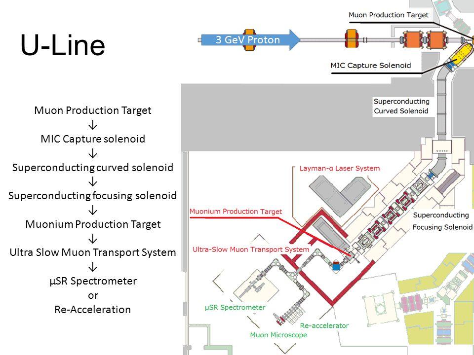U-Line Muon Production Target ↓ MIC Capture solenoid ↓ Superconducting curved solenoid ↓ Superconducting focusing solenoid ↓ Muonium Production Target ↓ Ultra Slow Muon Transport System ↓ μSR Spectrometer or Re-Acceleration 3 GeV Proton