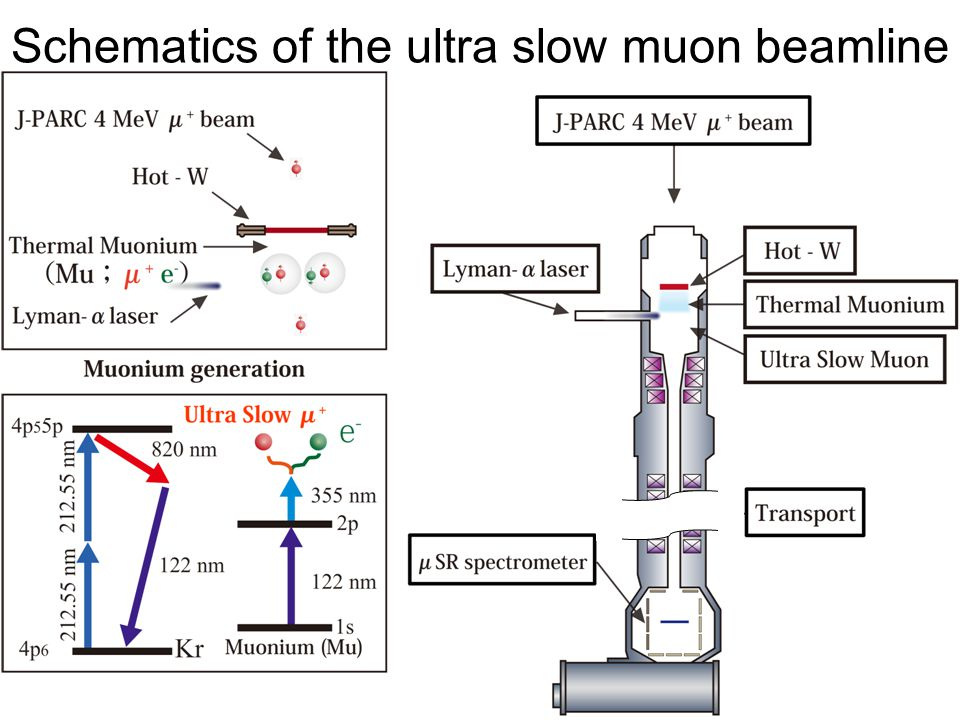 Schematics of the ultra slow muon beamline