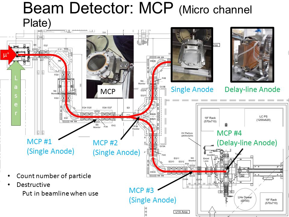 Beam Detector: MCP (Micro channel Plate) LaserLaser μ+μ+ Single AnodeDelay-line Anode MCP MCP #1 (Single Anode) MCP #2 (Single Anode) MCP #3 (Single Anode) MCP #4 (Delay-line Anode) Count number of particle Destructive Put in beamline when use