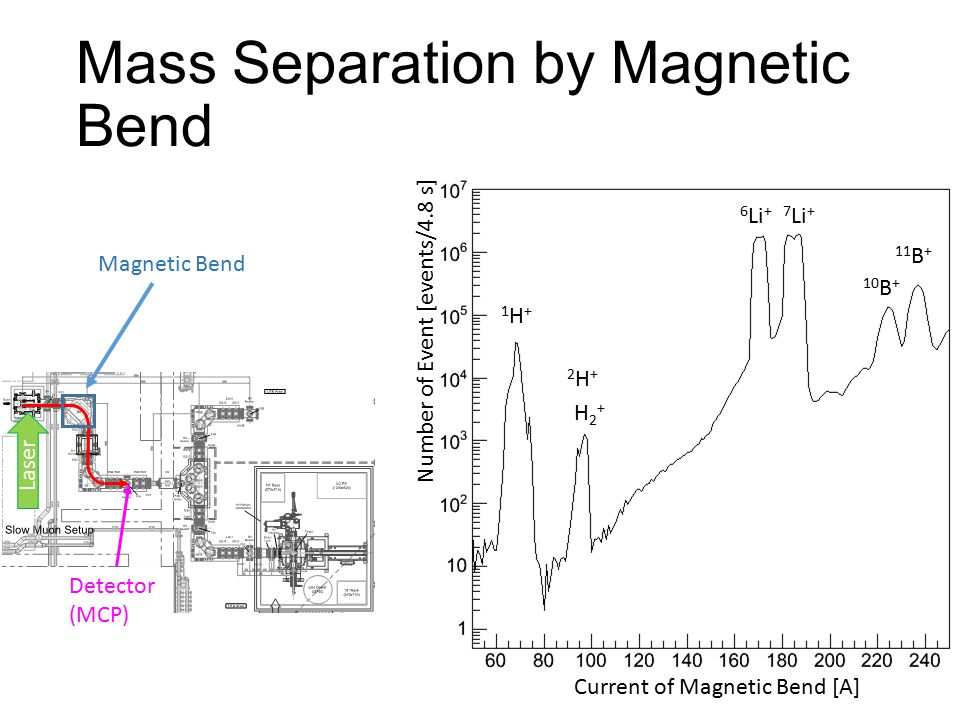 Mass Separation by Magnetic Bend Current of Magnetic Bend [A] Number of Event [events/4.8 s] 1H+1H+ 6 Li +7 Li + 2H+2H+ 10 B + 11 B + H2+H2+ Laser Detector (MCP) Magnetic Bend