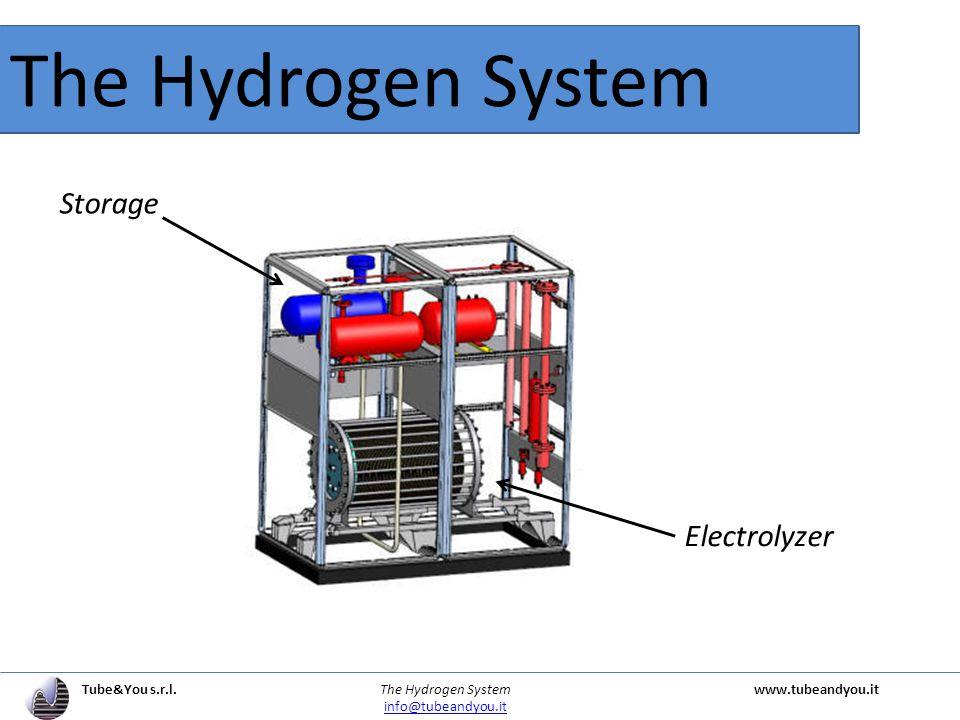 2H Hybrid House Tube&You s.r.l. The Hydrogen Systemwww.tubeandyou.it info@tubeandyou.it