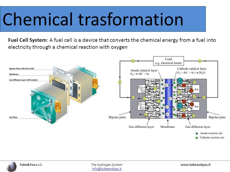 Tube&You s.r.l. The Hydrogen Systemwww.tubeandyou.it info@tubeandyou.it Fuel Cell advantage