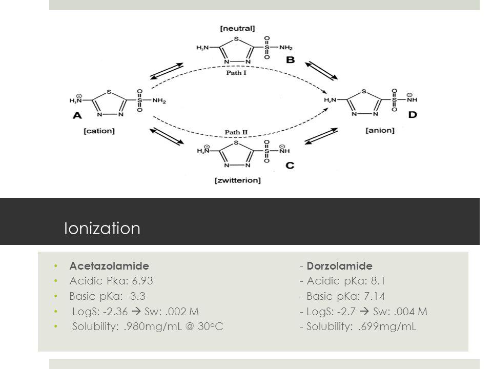 Ionization Acetazolamide - Dorzolamide Acidic Pka: 6.93- Acidic pKa: 8.1 Basic pKa: -3.3- Basic pKa: 7.14 LogS: -2.36  Sw:.002 M- LogS: -2.7  Sw:.004 M Solubility:.980mg/mL @ 30 o C- Solubility:.699mg/mL