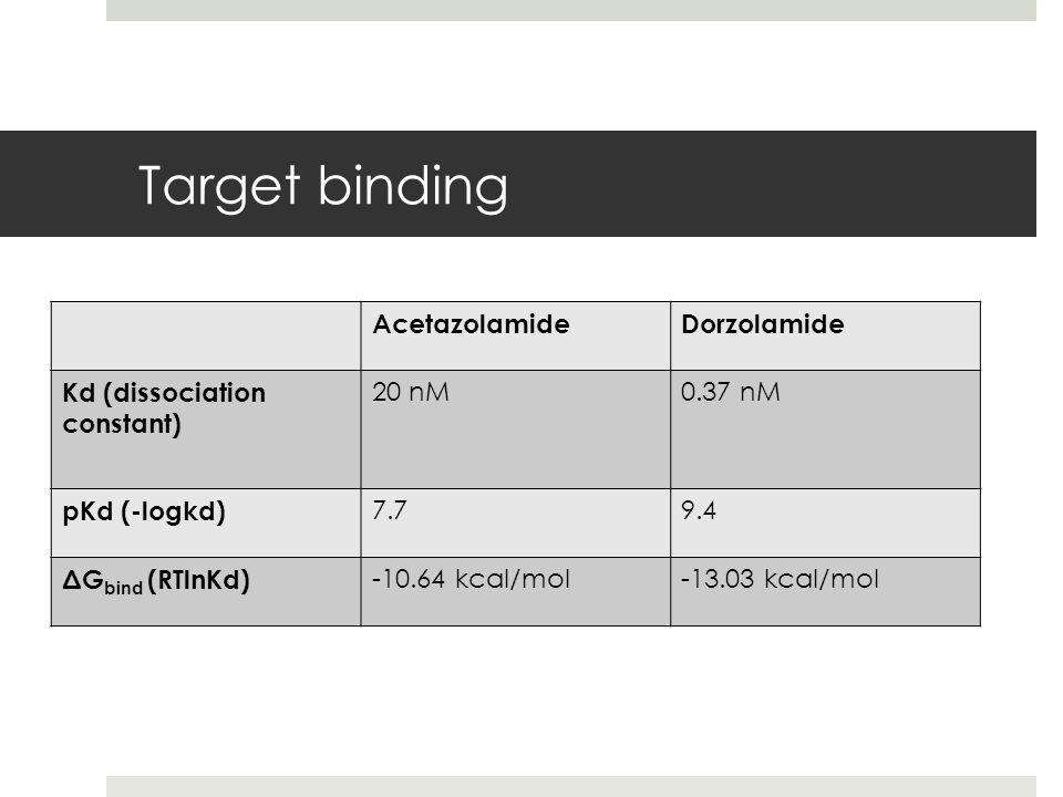 Target binding AcetazolamideDorzolamide Kd (dissociation constant) 20 nM0.37 nM pKd (-logkd) 7.79.4 ΔG bind (RTlnKd) -10.64 kcal/mol-13.03 kcal/mol