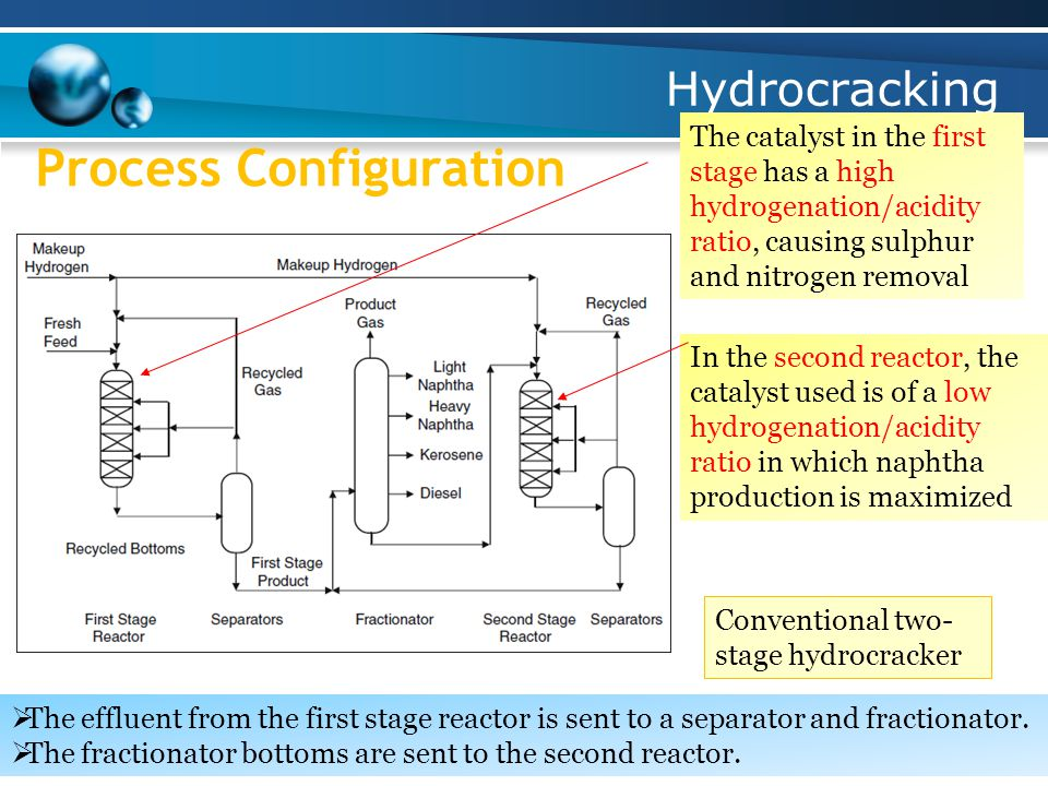 Hydrocracking Process Configuration Conventional two- stage hydrocracker  The effluent from the first stage reactor is sent to a separator and fractionator.