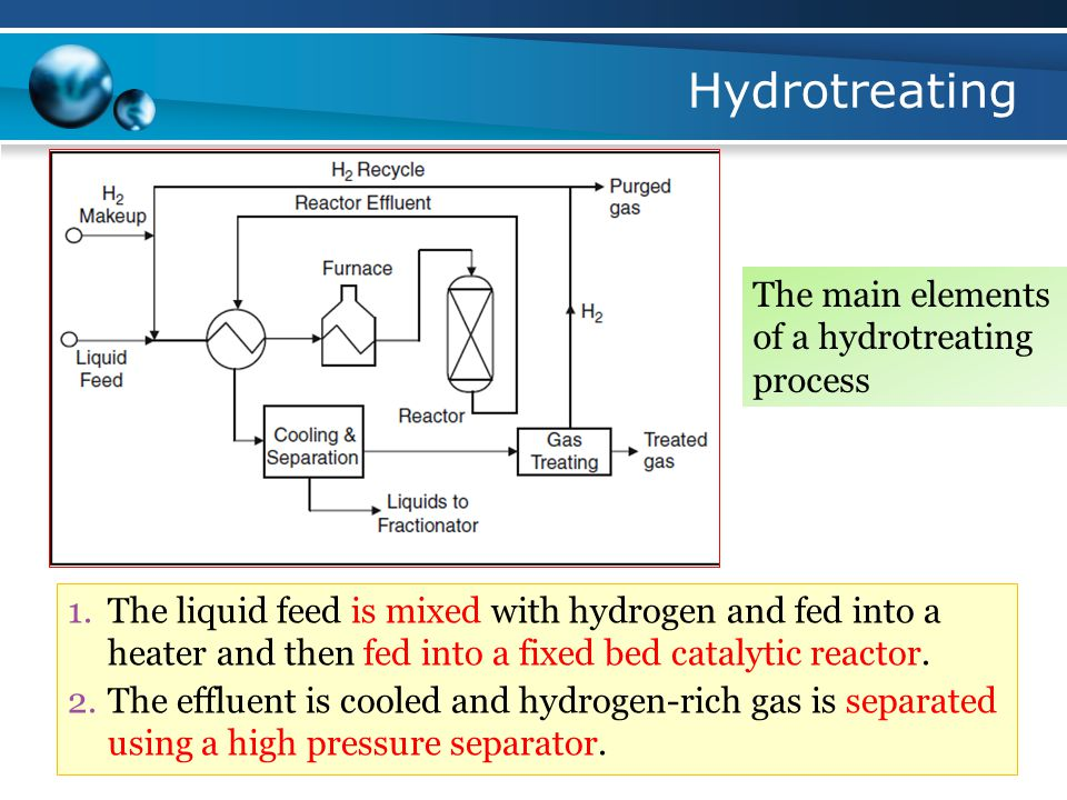 Hydrotreating 1.The liquid feed is mixed with hydrogen and fed into a heater and then fed into a fixed bed catalytic reactor.