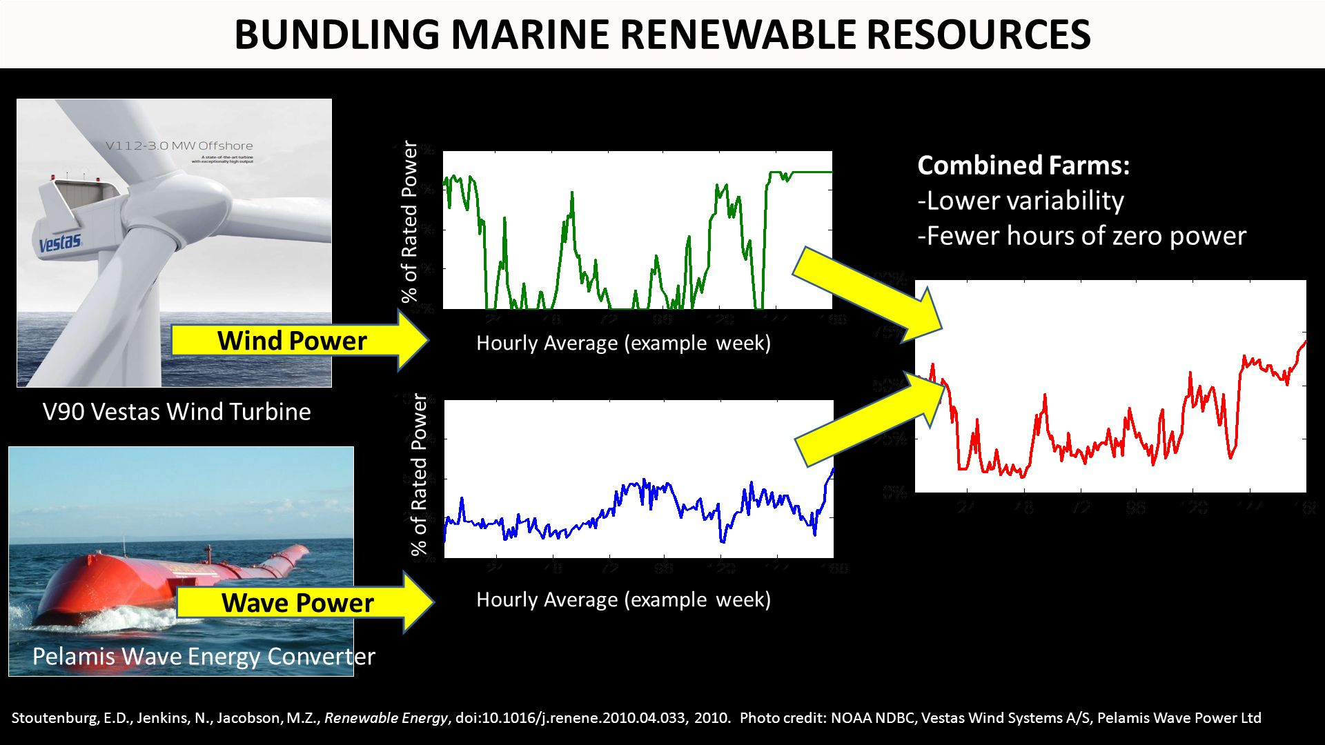 Wind Power Wave Power V90 Vestas Wind Turbine Pelamis Wave Energy Converter Stoutenburg, E.D., Jenkins, N., Jacobson, M.Z., Renewable Energy, doi:10.1016/j.renene.2010.04.033, 2010.