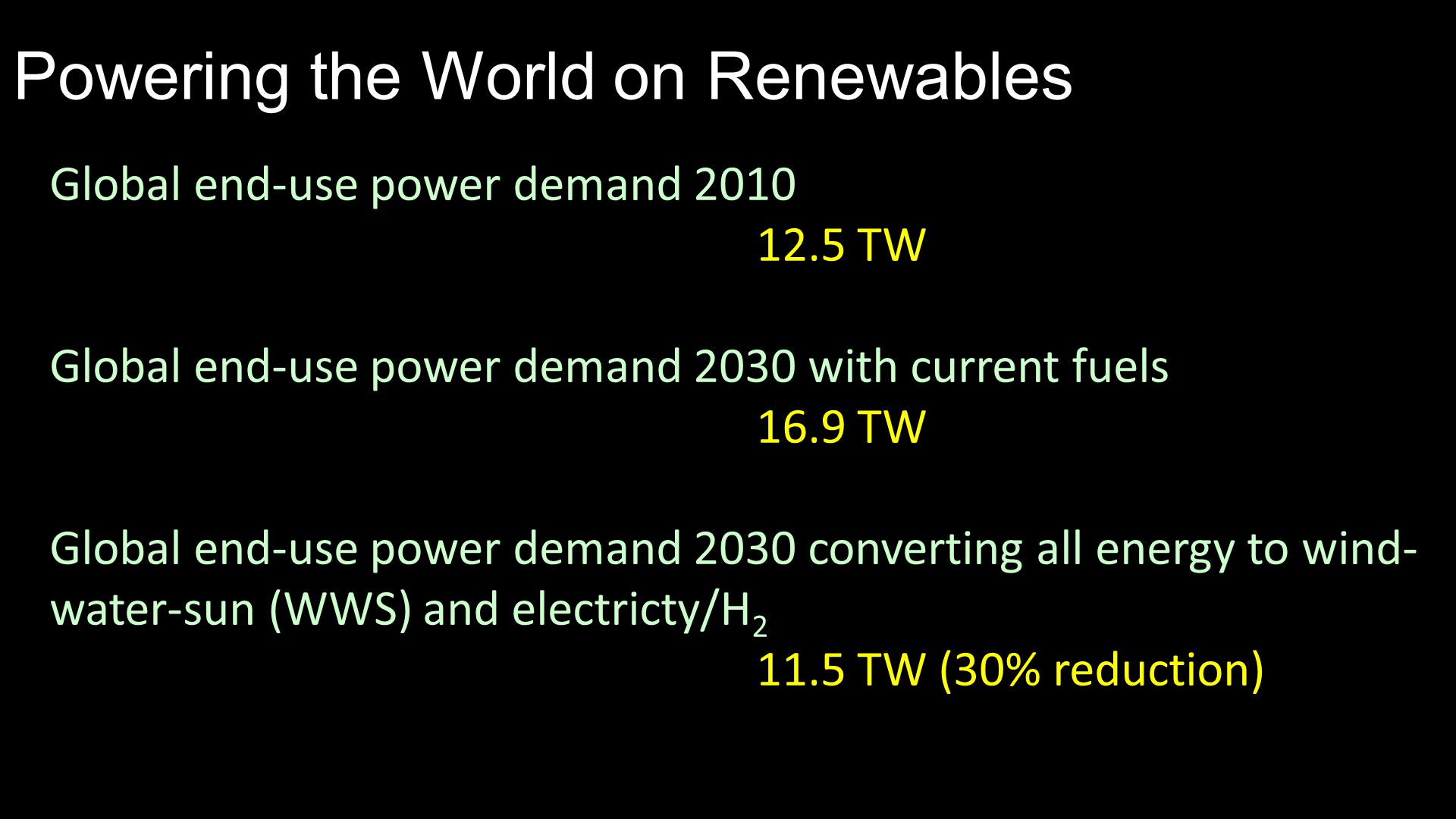 Powering the World on Renewables Global end-use power demand 2010 12.5 TW Global end-use power demand 2030 with current fuels 16.9 TW Global end-use power demand 2030 converting all energy to wind- water-sun (WWS) and electricty/H 2 11.5 TW (30% reduction)  Conversion to electricity, H 2 reduces power demand 30%