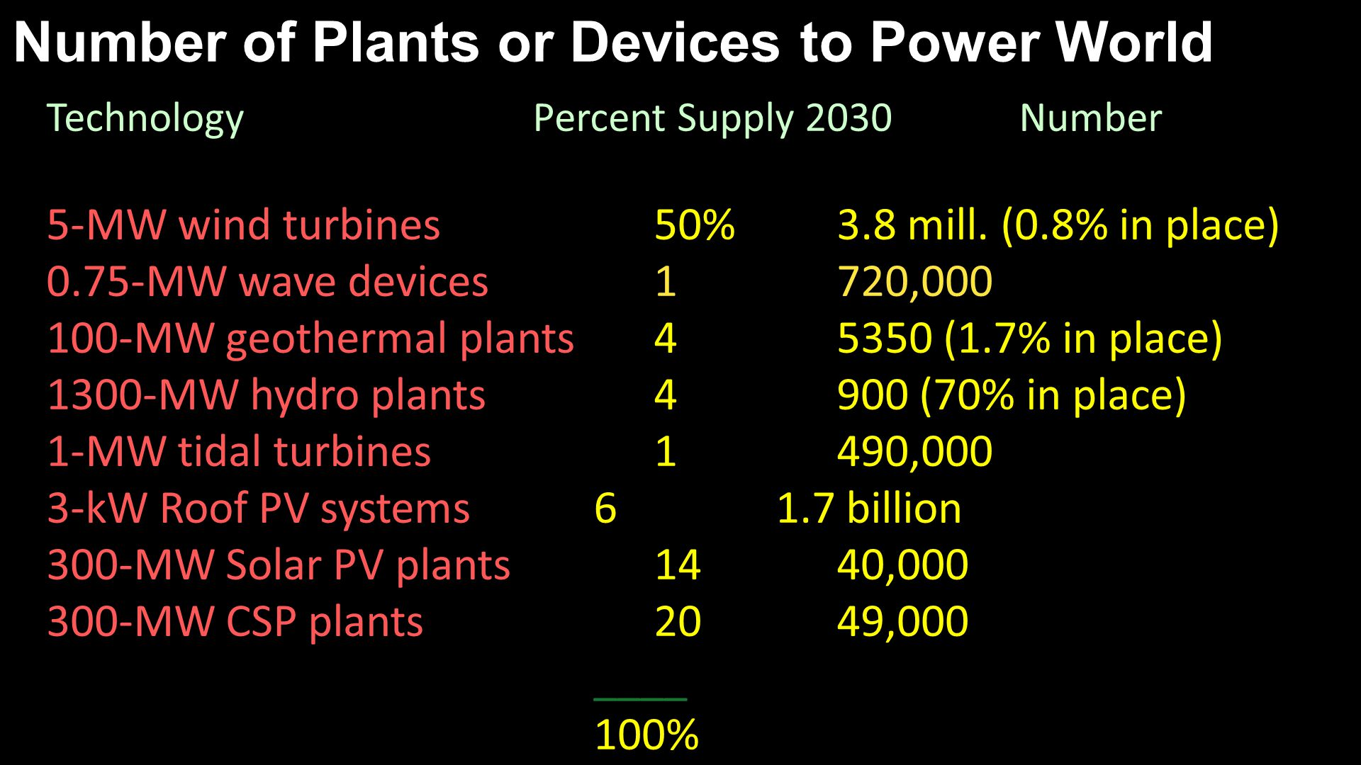 Number of Plants or Devices to Power World TechnologyPercent Supply 2030Number 5-MW wind turbines 50%3.8 mill.