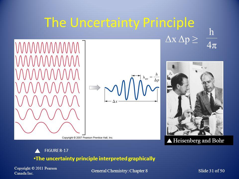 The Uncertainty Principle Copyright © 2011 Pearson Canada Inc.