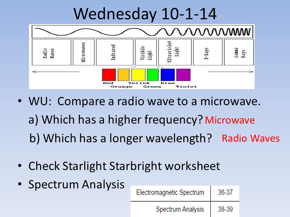 Wednesday 10-1-14 WU: Compare a radio wave to a microwave. a) Which has a higher frequency? b) Which has a longer wavelength? Check Starlight Starbrig