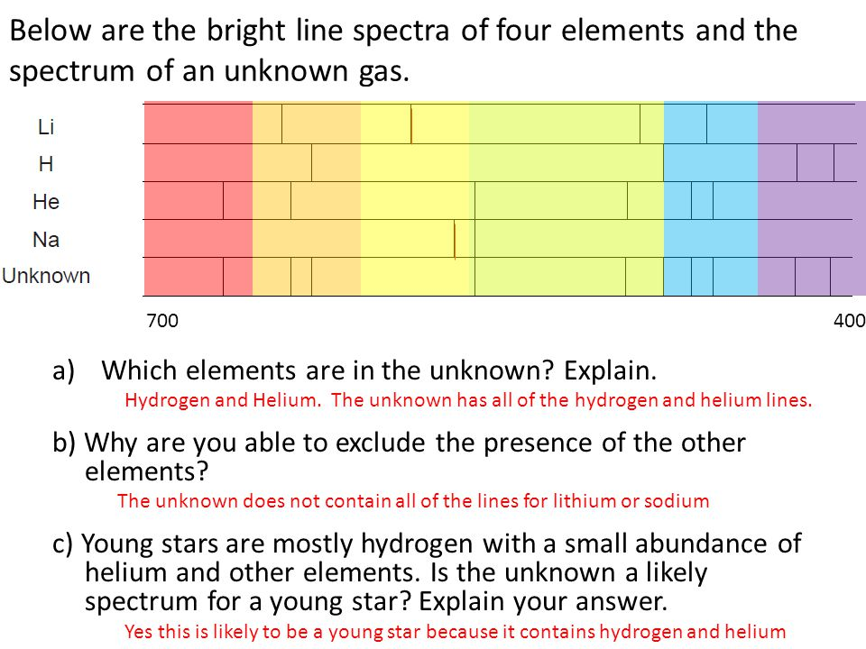 Below are the bright line spectra of four elements and the spectrum of an unknown gas. a)Which elements are in the unknown? Explain. b) Why are you ab