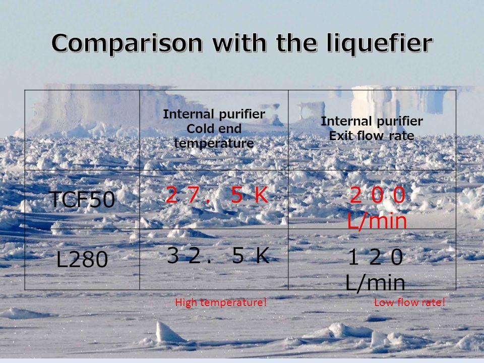 Internal purifier Cold end temperature Internal purifier Exit flow rate TCF50 L280 27.5 K 32.5 K 200 L/min 120 L/min High temperature.