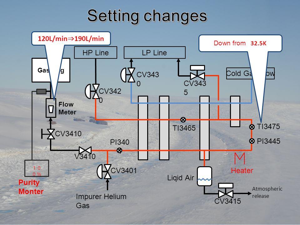 Gas Bag CV3415 CV3401 V3410 CV343 0 CV342 0 Flow Meter Cold Gas Flow Impurer Helium Gas CV343 5 TI3475 TI3465 Heater PI340 1 PI3445 HP LineLP Line Liqid Air 10 0% Purity Monter CV3410 Atmospheric release 120L/min ⇒ 190L/min Down fromD 32.5K