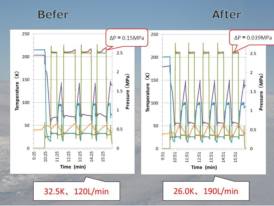 32.5K 、 120L/min 26.0K 、 190L/min ΔP = 0.039MPa ΔP = 0.15MPa