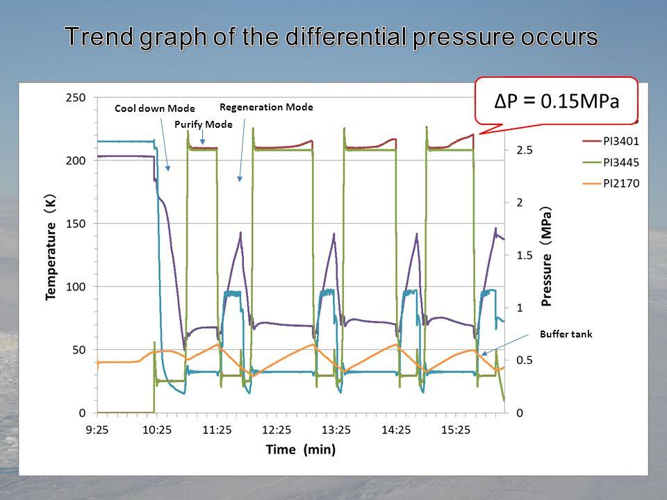ΔP = 0.15MPa Cool down Mode Purify Mode Regeneration Mode Buffer tank