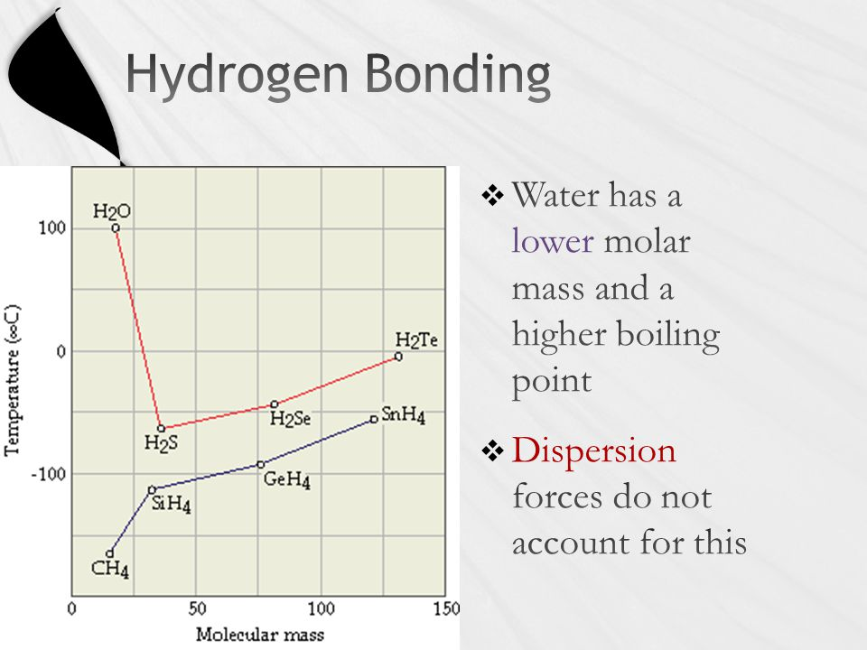  Water has a lower molar mass and a higher boiling point  Dispersion forces do not account for this