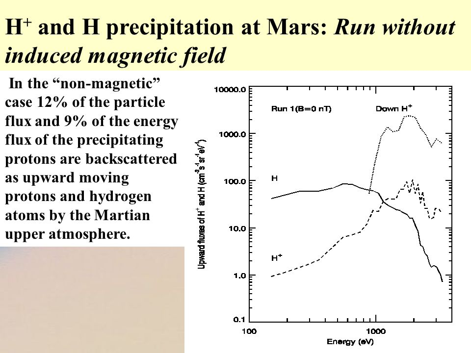 In the non-magnetic case 12% of the particle flux and 9% of the energy flux of the precipitating protons are backscattered as upward moving protons and hydrogen atoms by the Martian upper atmosphere.