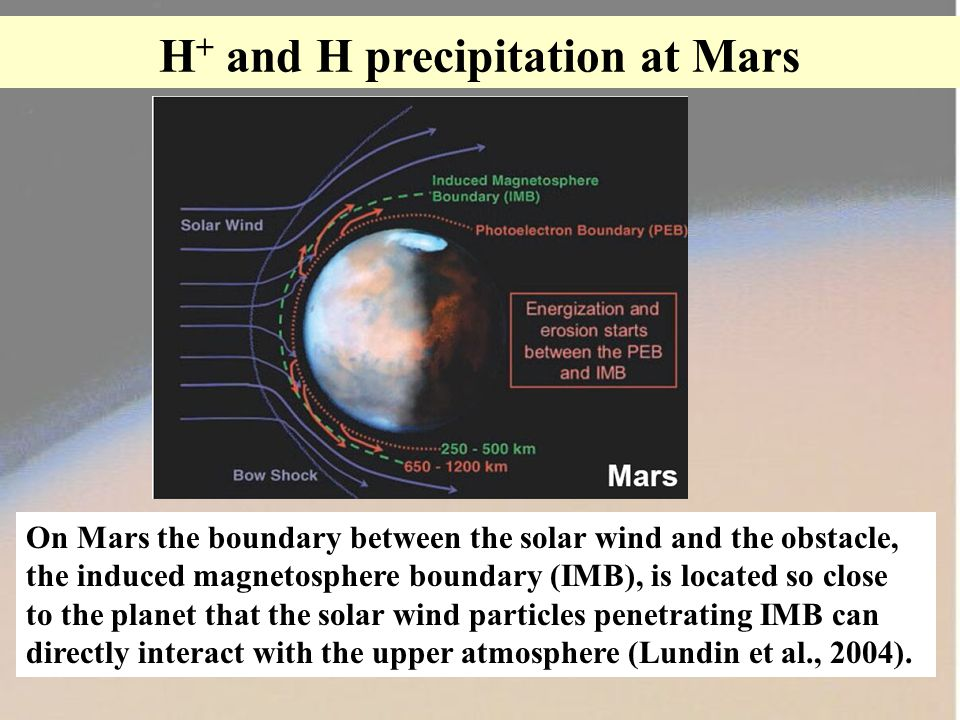 H + and H precipitation at Mars On Mars the boundary between the solar wind and the obstacle, the induced magnetosphere boundary (IMB), is located so close to the planet that the solar wind particles penetrating IMB can directly interact with the upper atmosphere (Lundin et al., 2004).