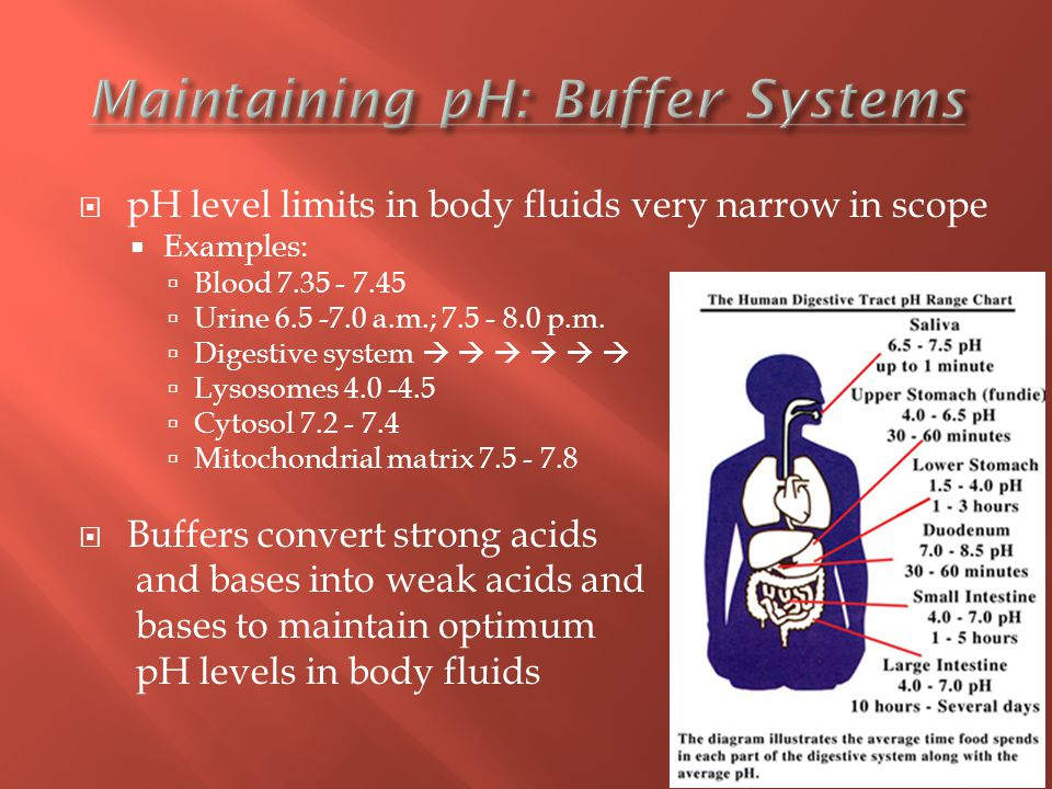  pH level limits in body fluids very narrow in scope  Examples:  Blood 7.35 - 7.45  Urine 6.5 -7.0 a.m.; 7.5 - 8.0 p.m.