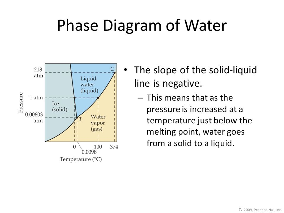 © 2009, Prentice-Hall, Inc. Phase Diagram of Water The slope of the solid-liquid line is negative.