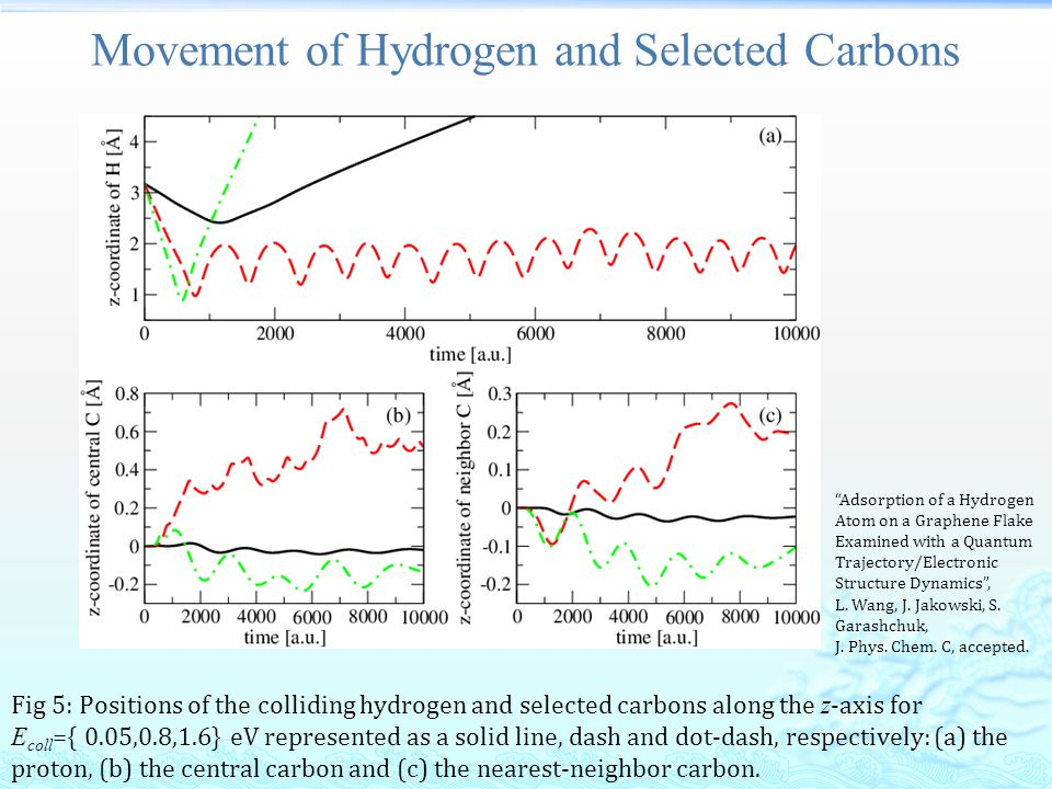 Movement of Hydrogen and Selected Carbons Fig 5: Positions of the colliding hydrogen and selected carbons along the z -axis for E coll ={ 0.05,0.8,1.6} eV represented as a solid line, dash and dot-dash, respectively: (a) the proton, (b) the central carbon and (c) the nearest-neighbor carbon.