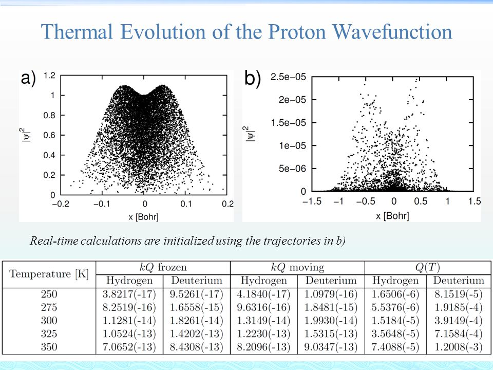 Thermal Evolution of the Proton Wavefunction Real-time calculations are initialized using the trajectories in b)