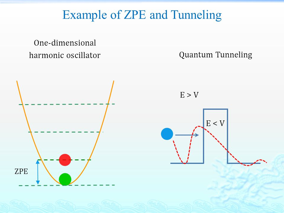Example of ZPE and Tunneling One-dimensional harmonic oscillator ZPE Quantum Tunneling E > V E < V
