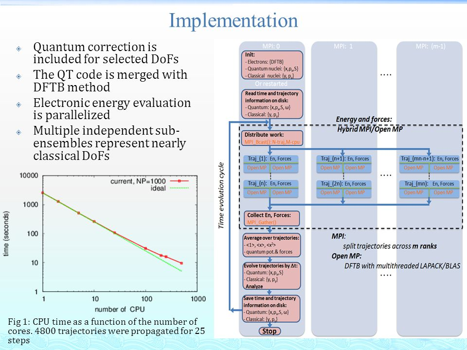 Implementation  Quantum correction is included for selected DoFs  The QT code is merged with DFTB method  Electronic energy evaluation is parallelized  Multiple independent sub- ensembles represent nearly classical DoFs Fig 1: CPU time as a function of the number of cores.