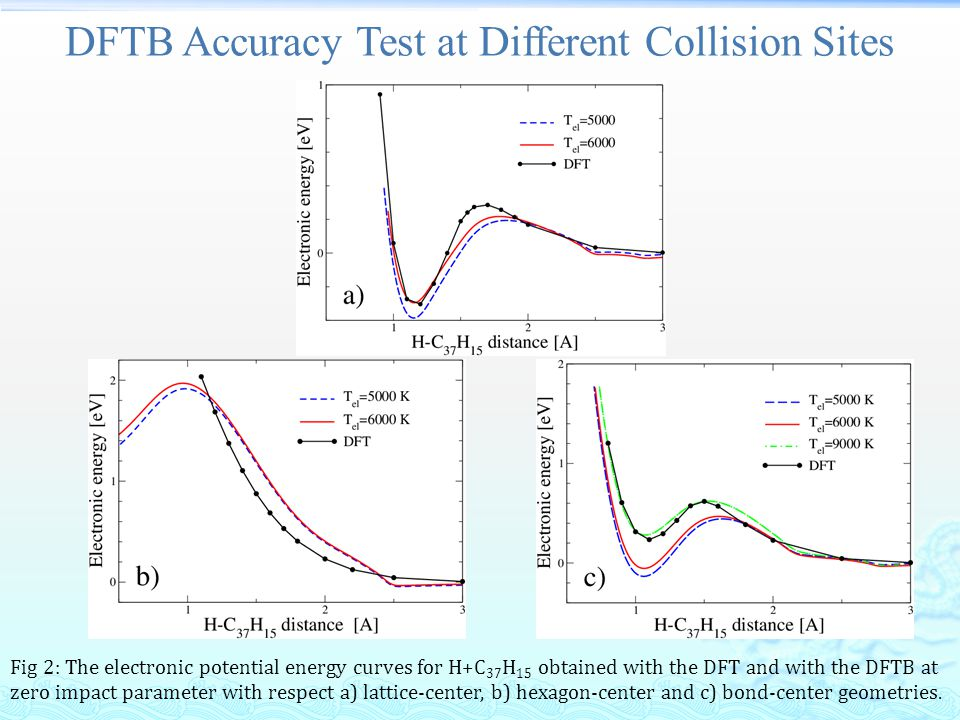 DFTB Accuracy Test at Different Collision Sites Fig 2: The electronic potential energy curves for H+C 37 H 15 obtained with the DFT and with the DFTB at zero impact parameter with respect a) lattice-center, b) hexagon-center and c) bond-center geometries.