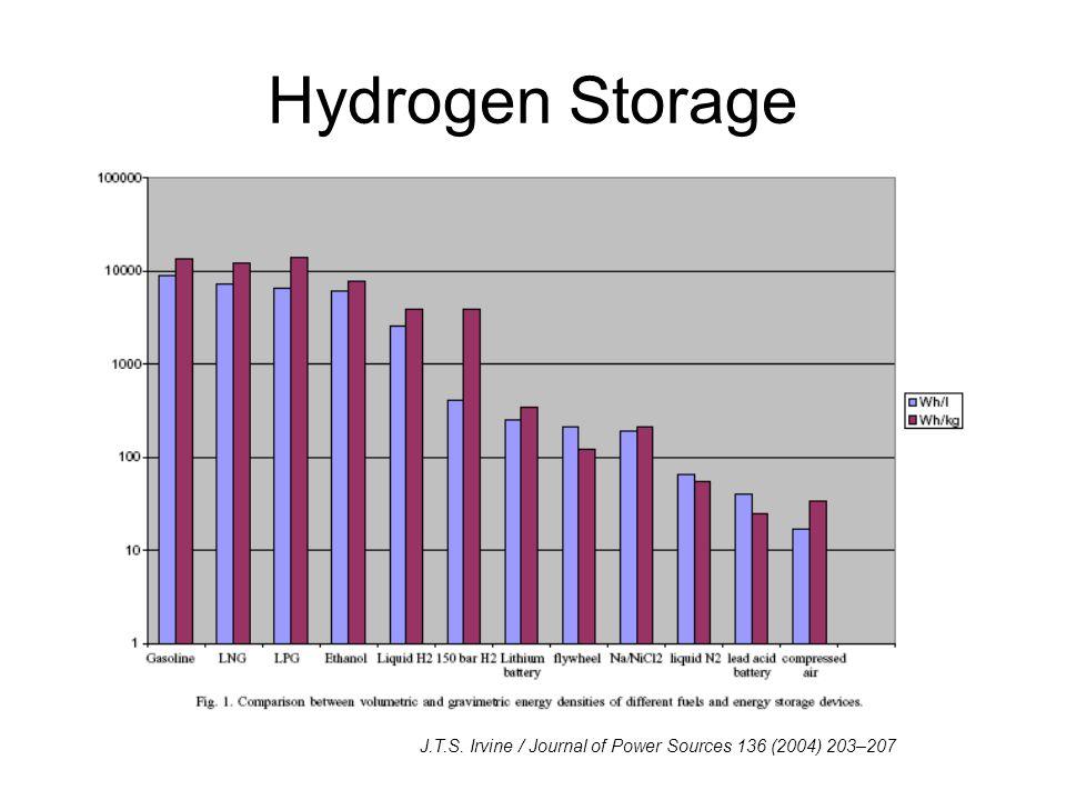 Hydrogen Storage J.T.S. Irvine / Journal of Power Sources 136 (2004) 203–207