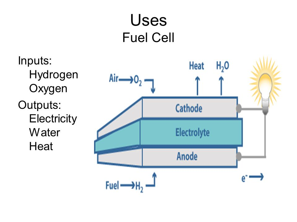 Uses Fuel Cell Inputs: Hydrogen Oxygen Outputs: Electricity Water Heat